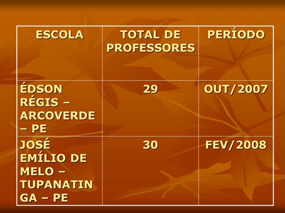 ESCOLA TOTAL DE PROFESSORES. PERÍODO. ÉDSON RÉGIS – ARCOVERDE – PE. 29. OUT/2007. JOSÉ EMÍLIO DE MELO – TUPANATINGA – PE.