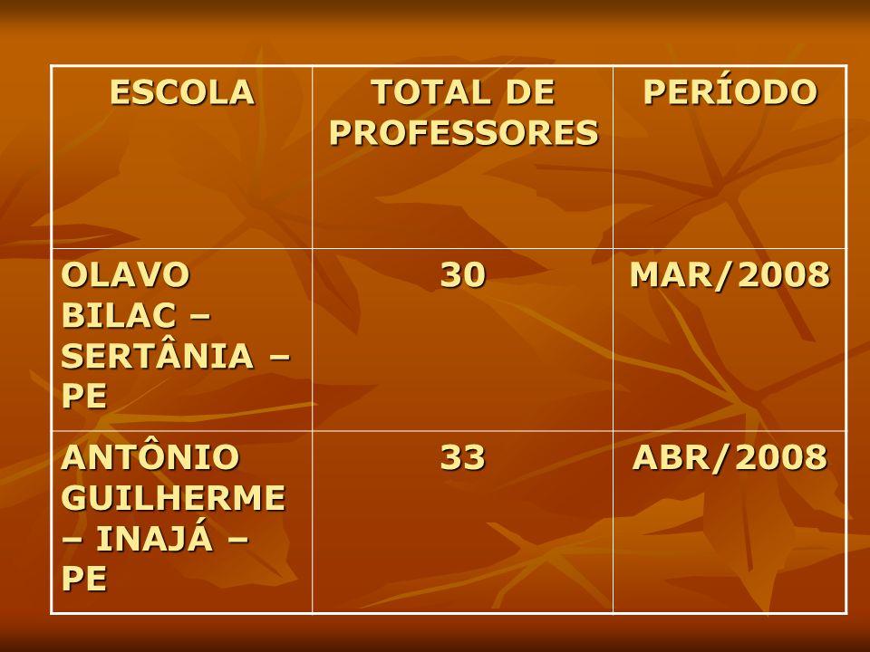 ESCOLA TOTAL DE PROFESSORES. PERÍODO. OLAVO BILAC – SERTÂNIA – PE. 30. MAR/2008. ANTÔNIO GUILHERME – INAJÁ – PE.