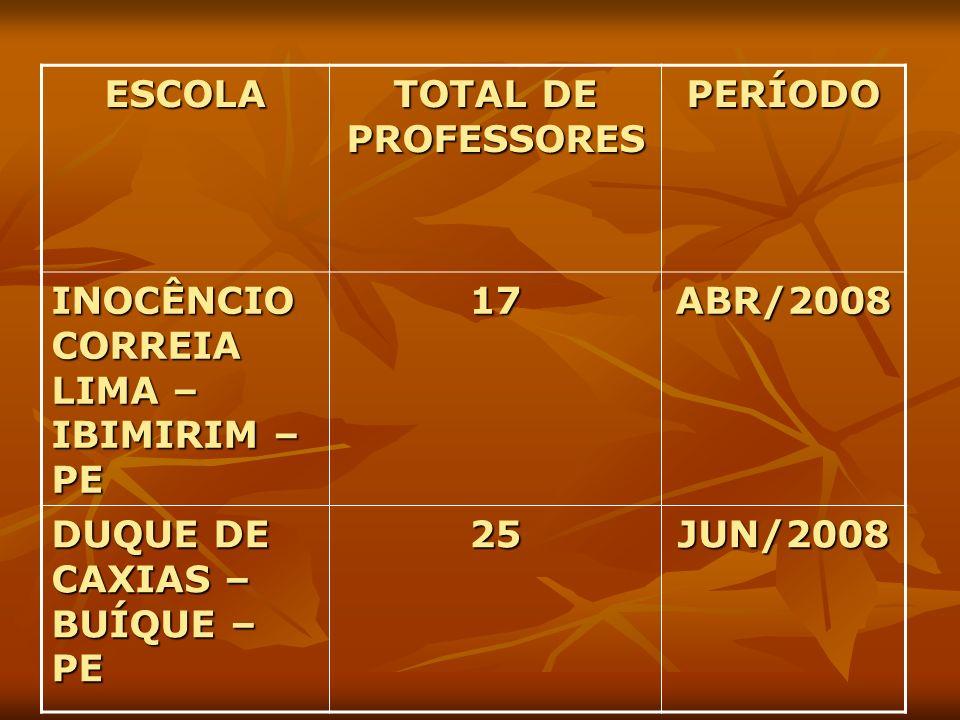 ESCOLA TOTAL DE PROFESSORES. PERÍODO. INOCÊNCIO CORREIA LIMA – IBIMIRIM – PE. 17. ABR/2008. DUQUE DE CAXIAS – BUÍQUE – PE.
