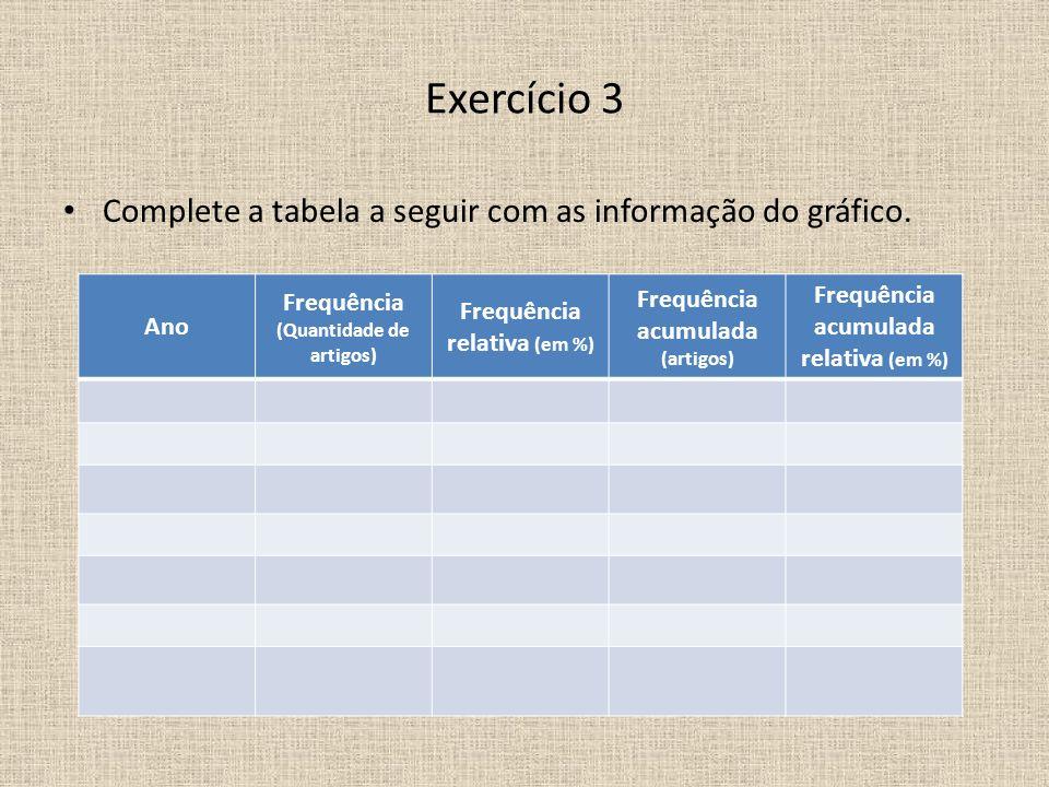 Exercício 3 Complete a tabela a seguir com as informação do gráfico.