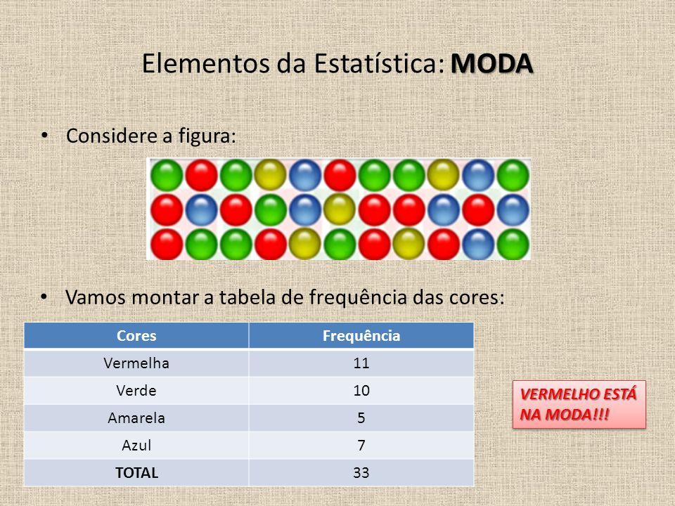Elementos da Estatística: MODA