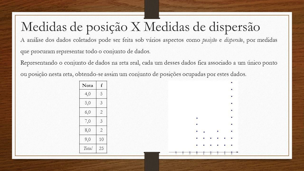 Medidas de posição X Medidas de dispersão