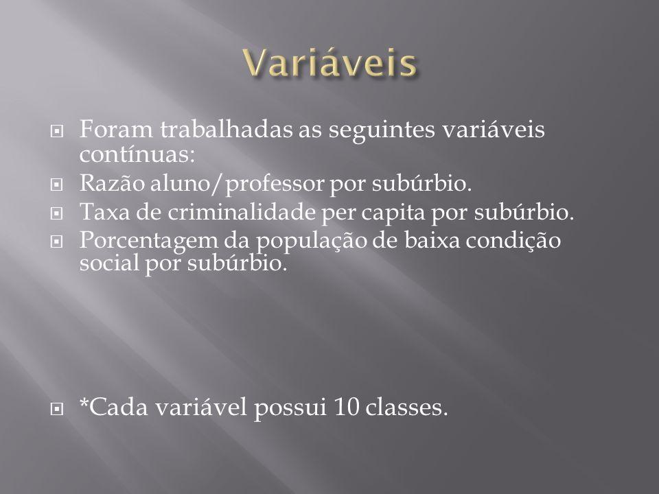 Variáveis Foram trabalhadas as seguintes variáveis contínuas: