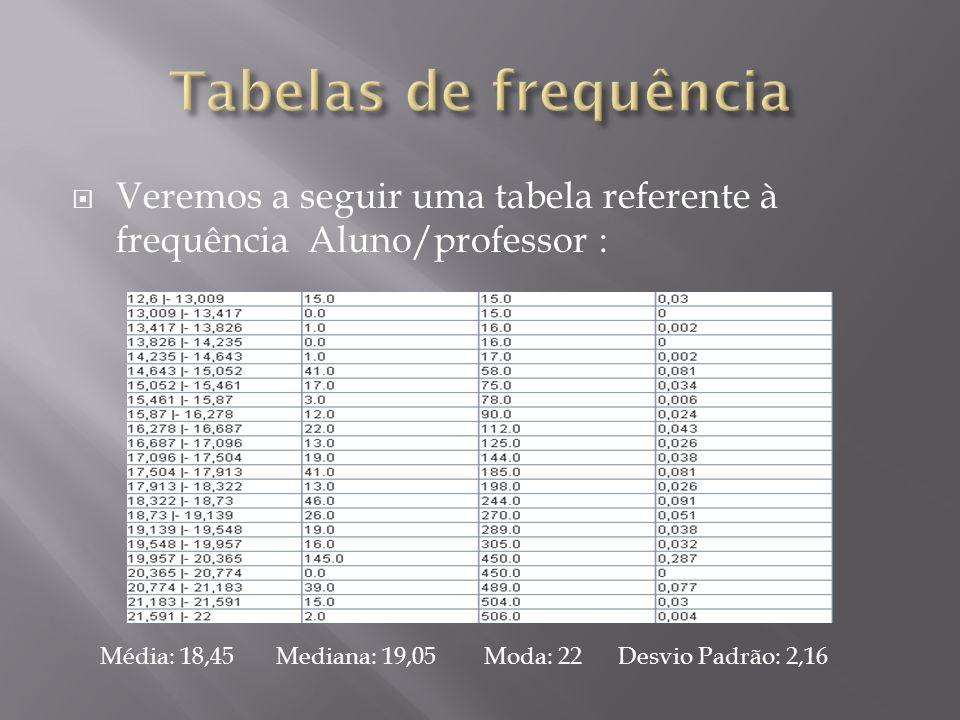 Tabelas de frequência Veremos a seguir uma tabela referente à frequência Aluno/professor :