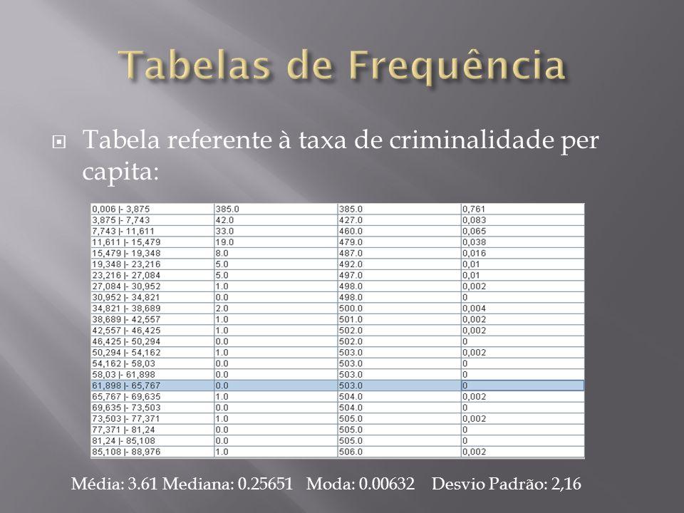 Tabelas de Frequência Tabela referente à taxa de criminalidade per capita: Média: 3.61 Mediana: 0.25651 Moda: 0.00632 Desvio Padrão: 2,16.
