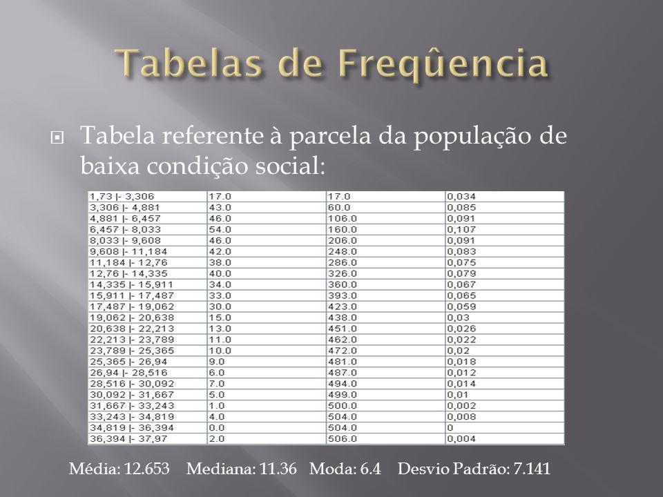 Tabelas de Freqûencia Tabela referente à parcela da população de baixa condição social: