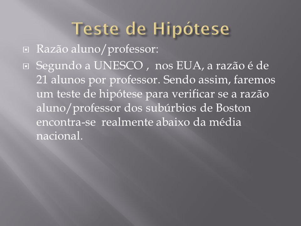 Teste de Hipótese Razão aluno/professor: