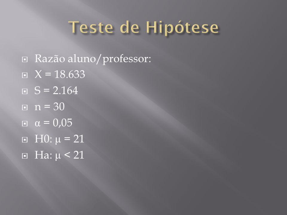 Teste de Hipótese Razão aluno/professor: X = 18.633 S = 2.164 n = 30
