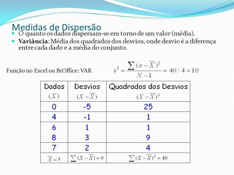 Medidas de Dispersão O quanto os dados dispersam-se em torno de um valor (média).