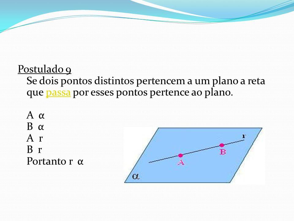 Postulado 9 Se dois pontos distintos pertencem a um plano a reta que passa por esses pontos pertence ao plano. A α B α A r B r Portanto r α