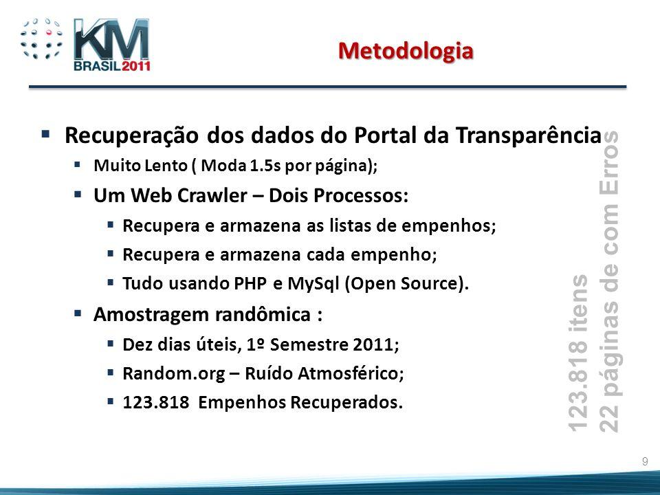 Recuperação dos dados do Portal da Transparência