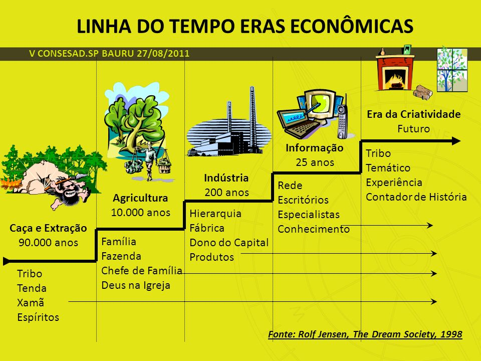 LINHA DO TEMPO ERAS ECONÔMICAS