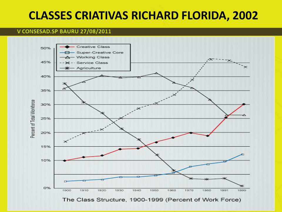 CLASSES CRIATIVAS RICHARD FLORIDA, 2002