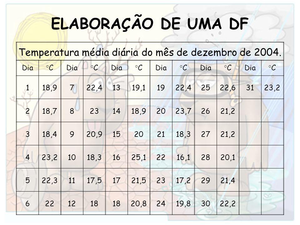 Temperatura média diária do mês de dezembro de 2004.