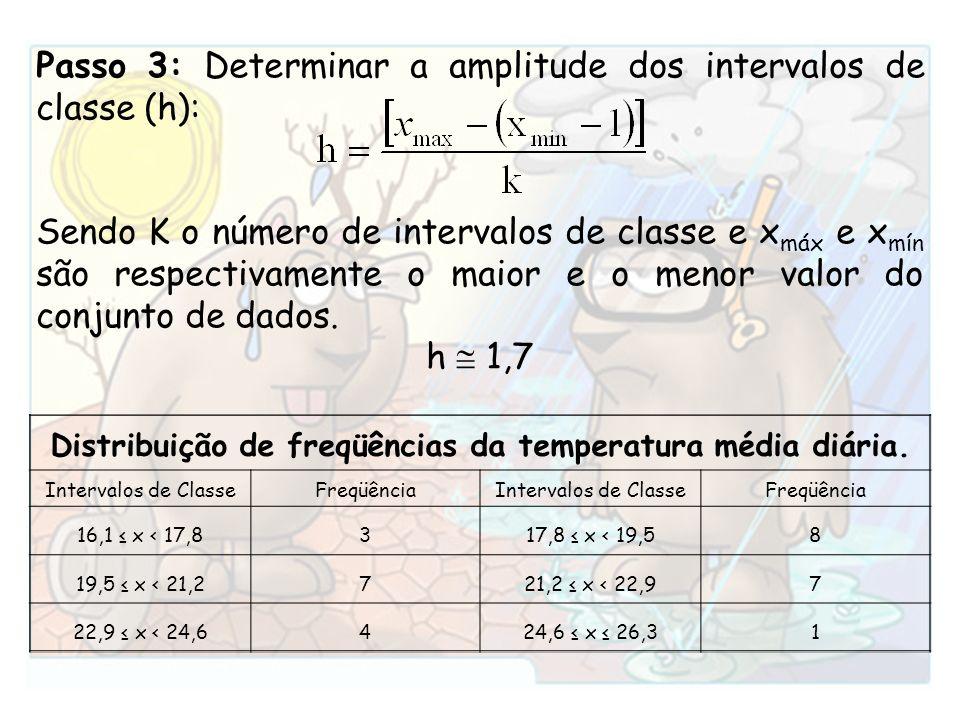 Distribuição de freqüências da temperatura média diária.