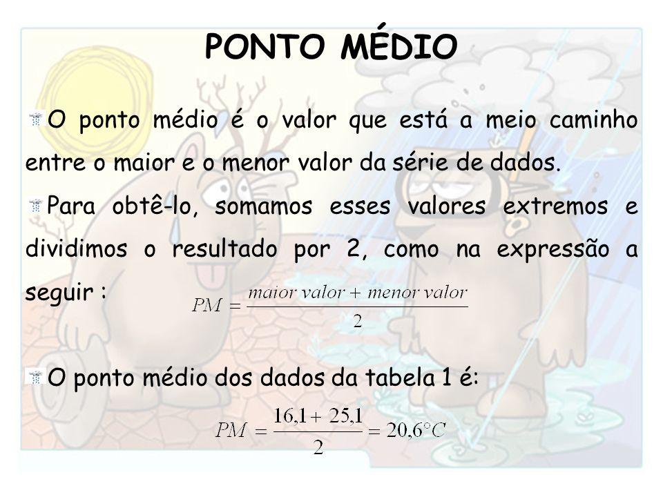 PONTO MÉDIO O ponto médio é o valor que está a meio caminho entre o maior e o menor valor da série de dados.