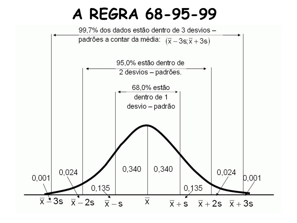 A REGRA 68-95-99
