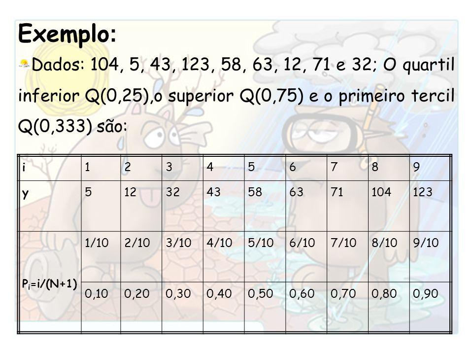 Exemplo: Dados: 104, 5, 43, 123, 58, 63, 12, 71 e 32; O quartil inferior Q(0,25),o superior Q(0,75) e o primeiro tercil Q(0,333) são: