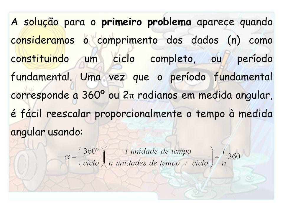 A solução para o primeiro problema aparece quando consideramos o comprimento dos dados (n) como constituindo um ciclo completo, ou período fundamental.