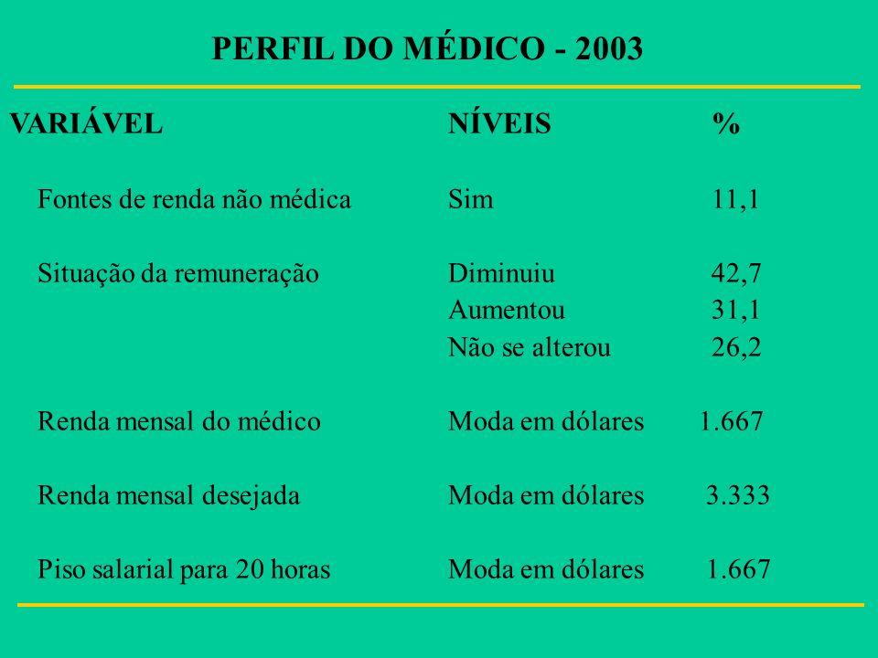 PERFIL DO MÉDICO - 2003 VARIÁVEL NÍVEIS %