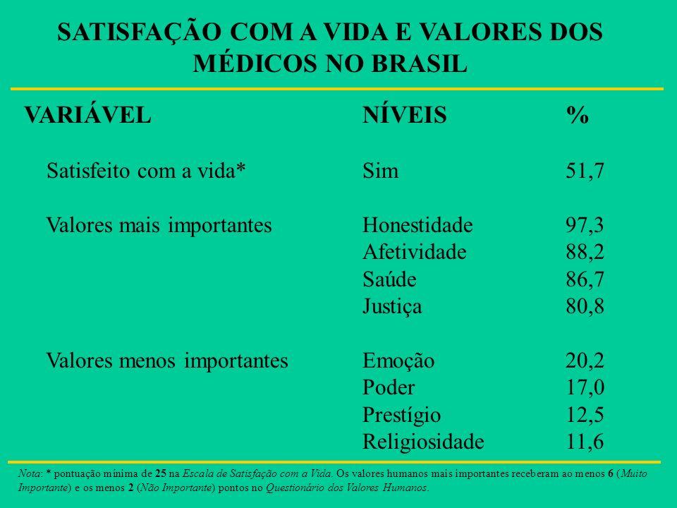 SATISFAÇÃO COM A VIDA E VALORES DOS MÉDICOS NO BRASIL