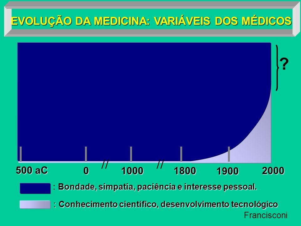 // EVOLUÇÃO DA MEDICINA: VARIÁVEIS DOS MÉDICOS