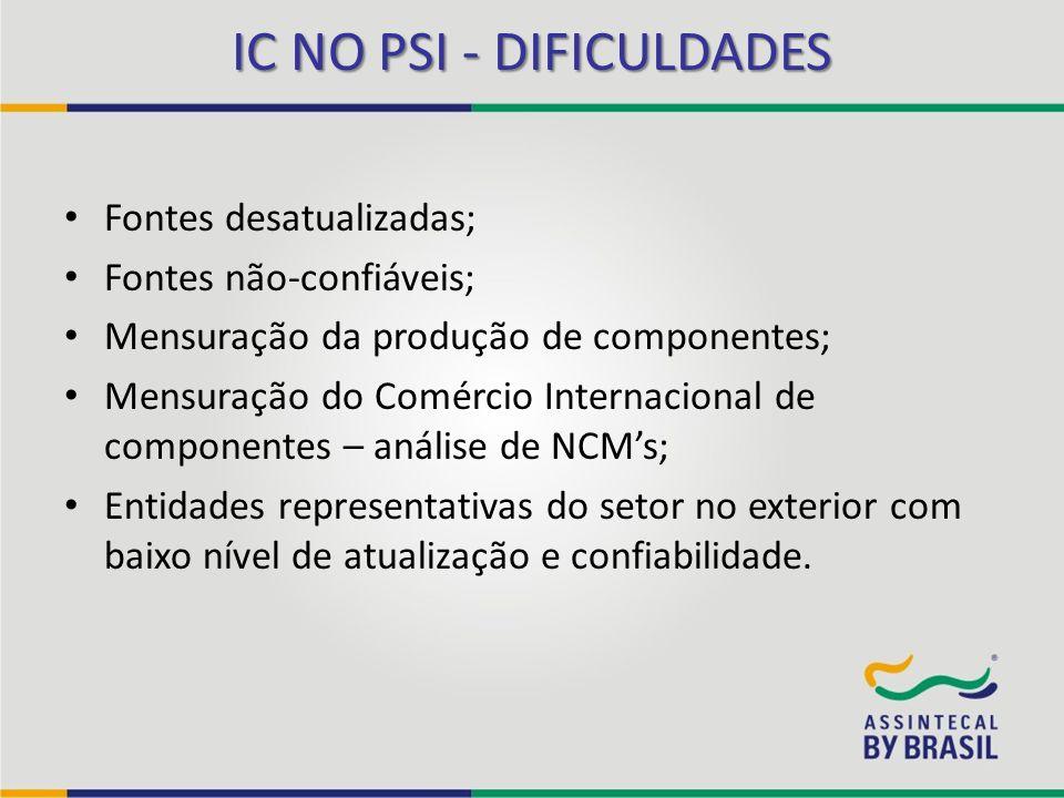 IC NO PSI - DIFICULDADES