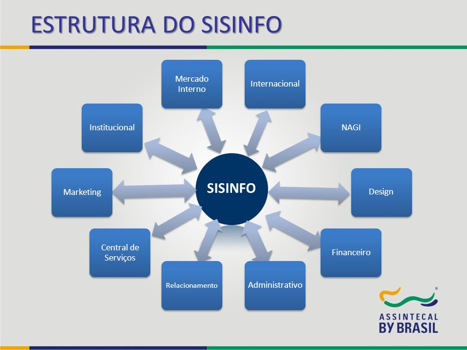 ESTRUTURA DO SISINFO SISINFO Central de Serviços Marketing
