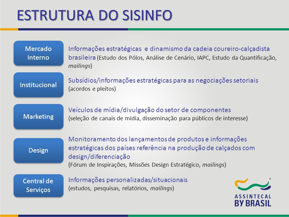 ESTRUTURA DO SISINFO Mercado Interno