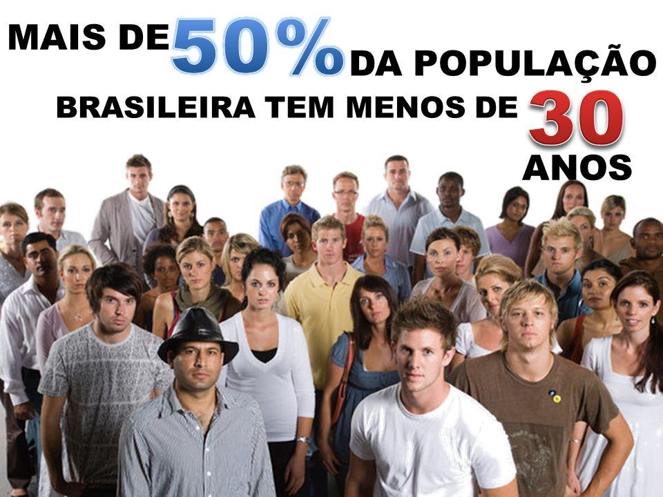 50% MAIS DE DA POPULAÇÃO 30 BRASILEIRA TEM MENOS DE ANOS