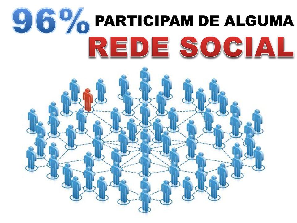 96% PARTICIPAM DE ALGUMA REDE SOCIAL
