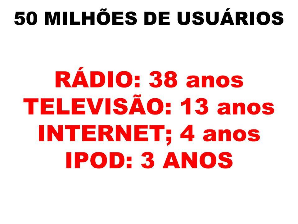 RÁDIO: 38 anos TELEVISÃO: 13 anos INTERNET; 4 anos IPOD: 3 ANOS
