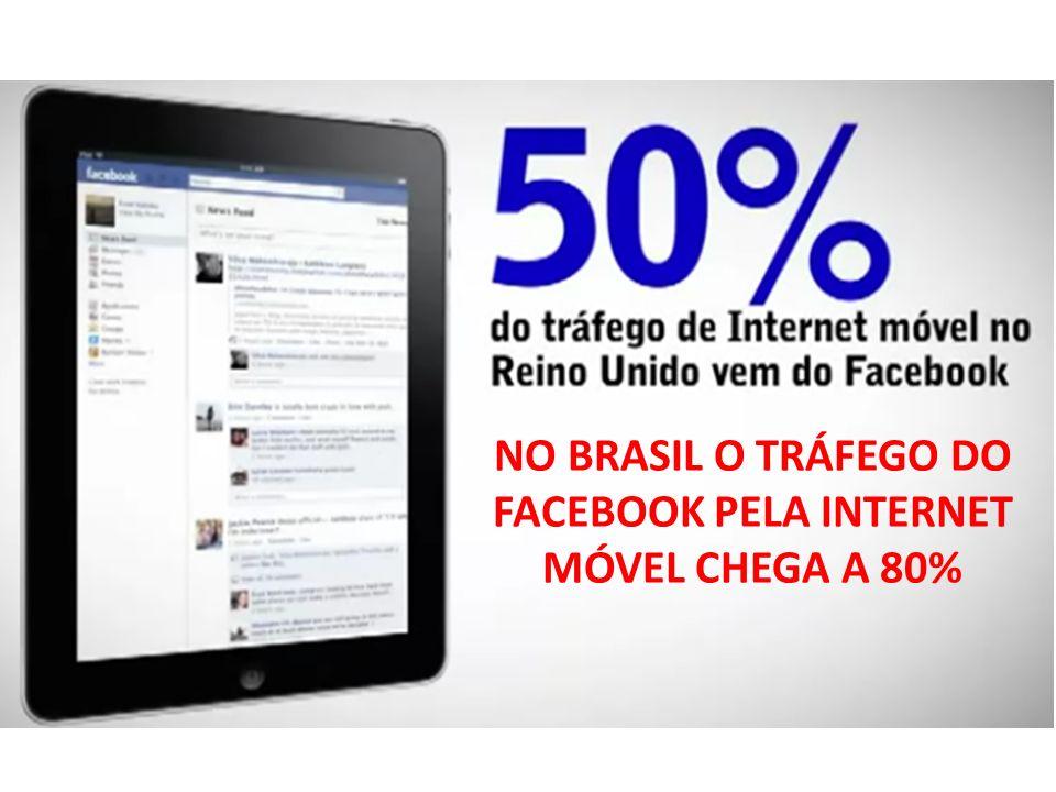 NO BRASIL O TRÁFEGO DO FACEBOOK PELA INTERNET MÓVEL CHEGA A 80%