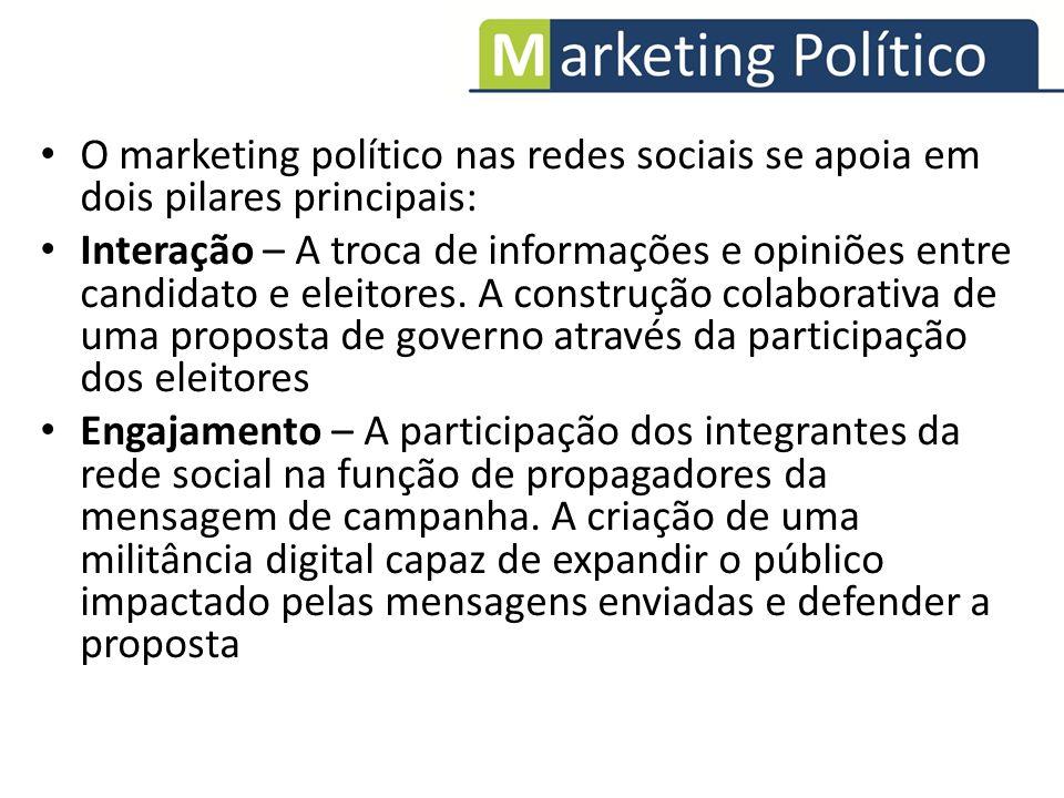 O marketing político nas redes sociais se apoia em dois pilares principais: