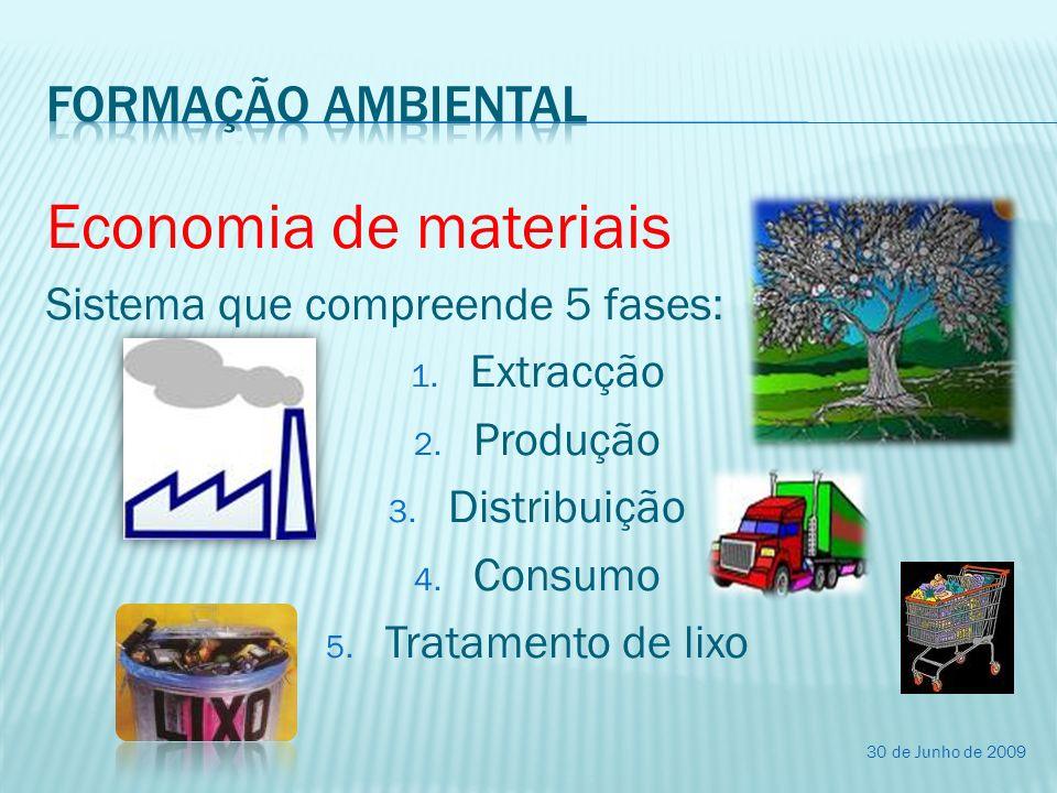 Economia de materiais Formação ambiental
