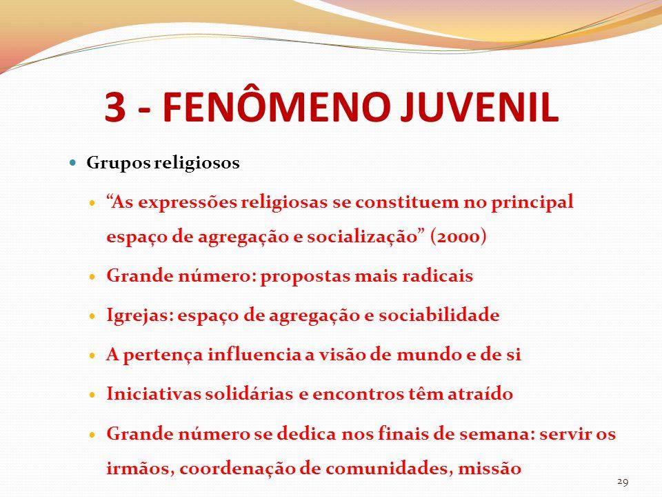 3 - FENÔMENO JUVENIL Grupos religiosos. As expressões religiosas se constituem no principal espaço de agregação e socialização (2000)