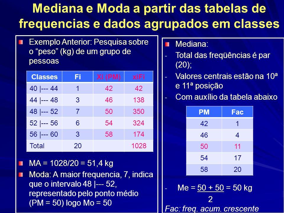 Mediana e Moda a partir das tabelas de frequencias e dados agrupados em classes