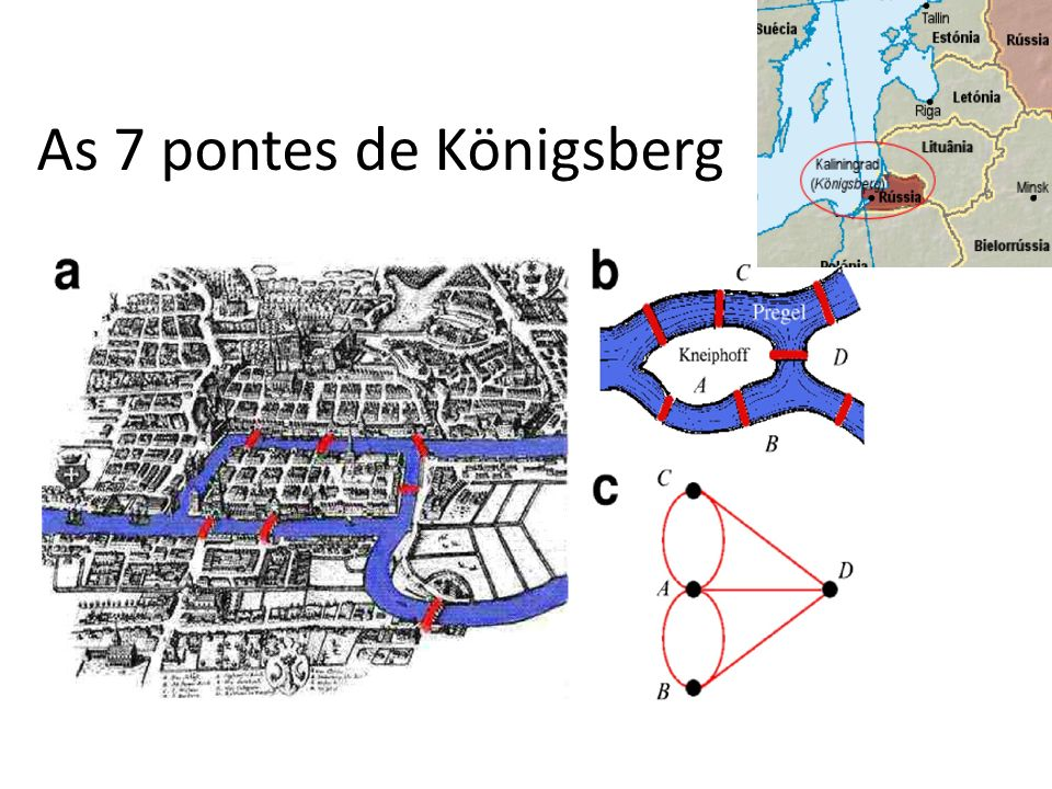 As 7 pontes de Königsberg