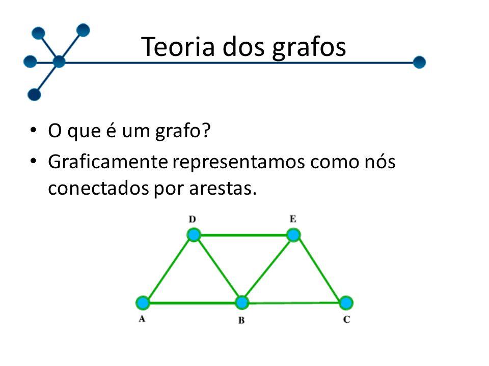 Teoria dos grafos O que é um grafo