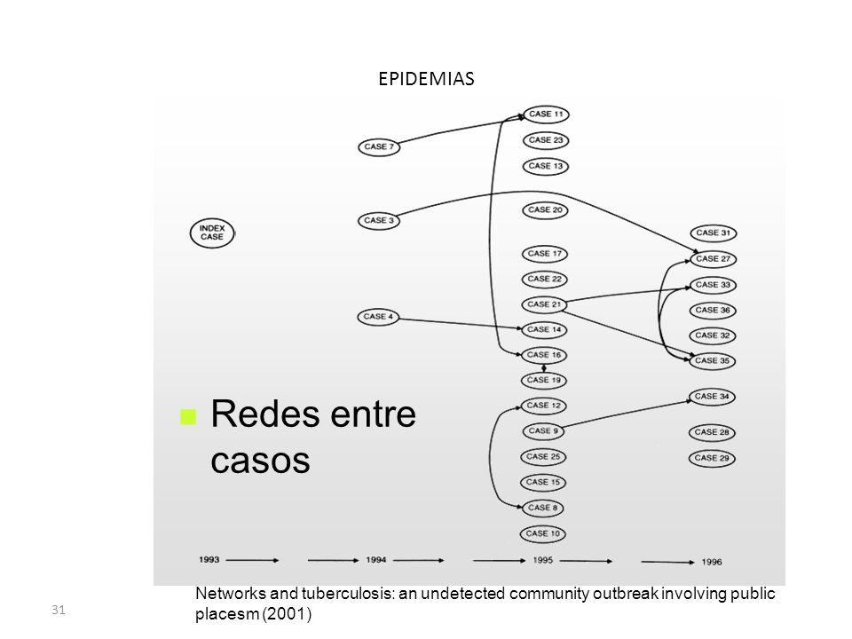 Redes entre casos EPIDEMIAS