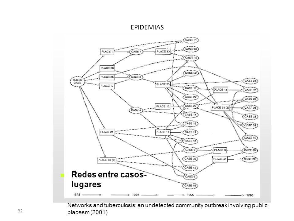 Redes entre casos- lugares