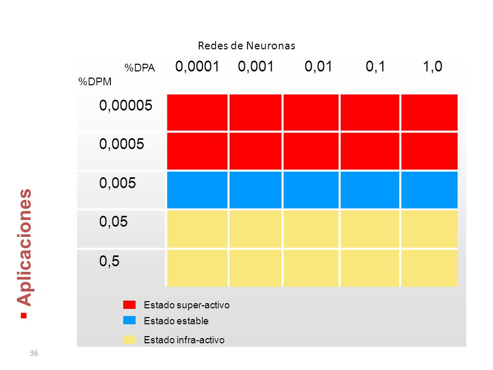Redes de Neuronas %DPA. %DPM. 0,0001. 0,001. 0,01. 0,1. 1,0. 0,00005. 0,0005. 0,005. 0,05.