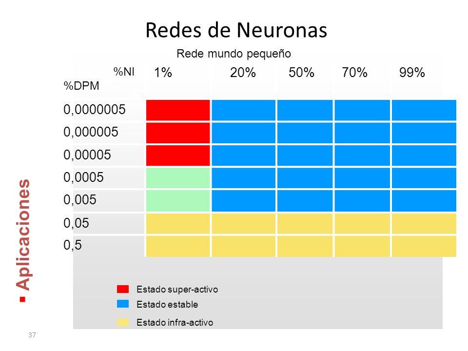 Redes de Neuronas Aplicaciones 1% 20% 50% 70% 99% 0,0000005 0,000005