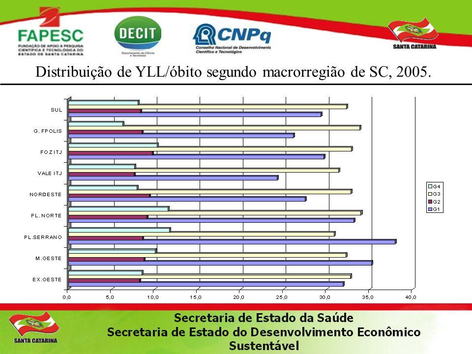 Distribuição de YLL/óbito segundo macrorregião de SC, 2005.