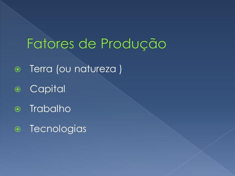 Fatores de Produção Terra (ou natureza ) Capital Trabalho Tecnologias