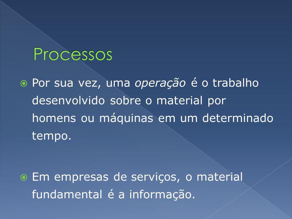 Processos Por sua vez, uma operação é o trabalho desenvolvido sobre o material por homens ou máquinas em um determinado tempo.