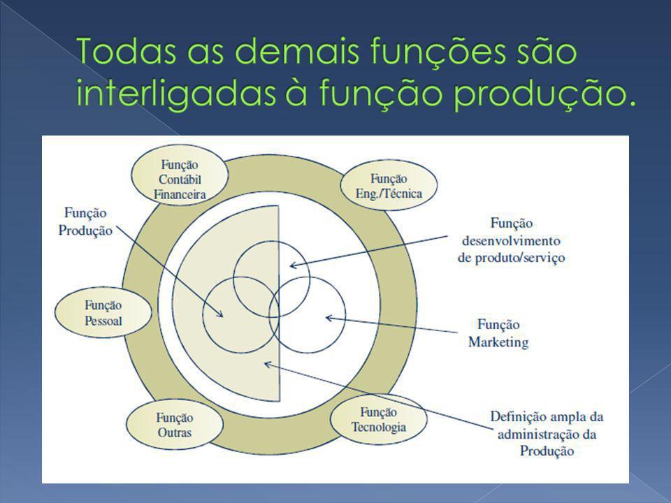 Todas as demais funções são interligadas à função produção.