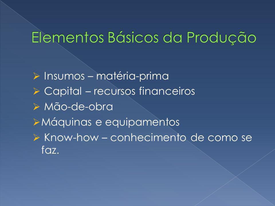 Elementos Básicos da Produção
