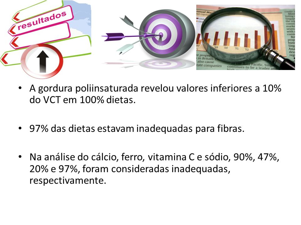 A gordura poliinsaturada revelou valores inferiores a 10% do VCT em 100% dietas.