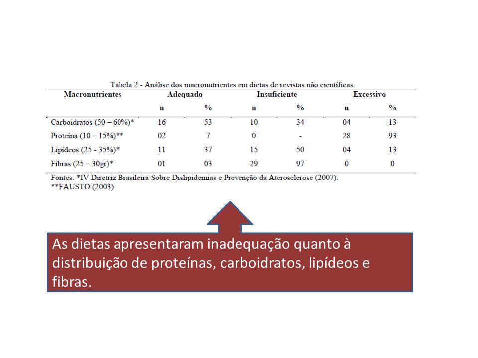 As dietas apresentaram inadequação quanto à distribuição de proteínas, carboidratos, lipídeos e fibras.
